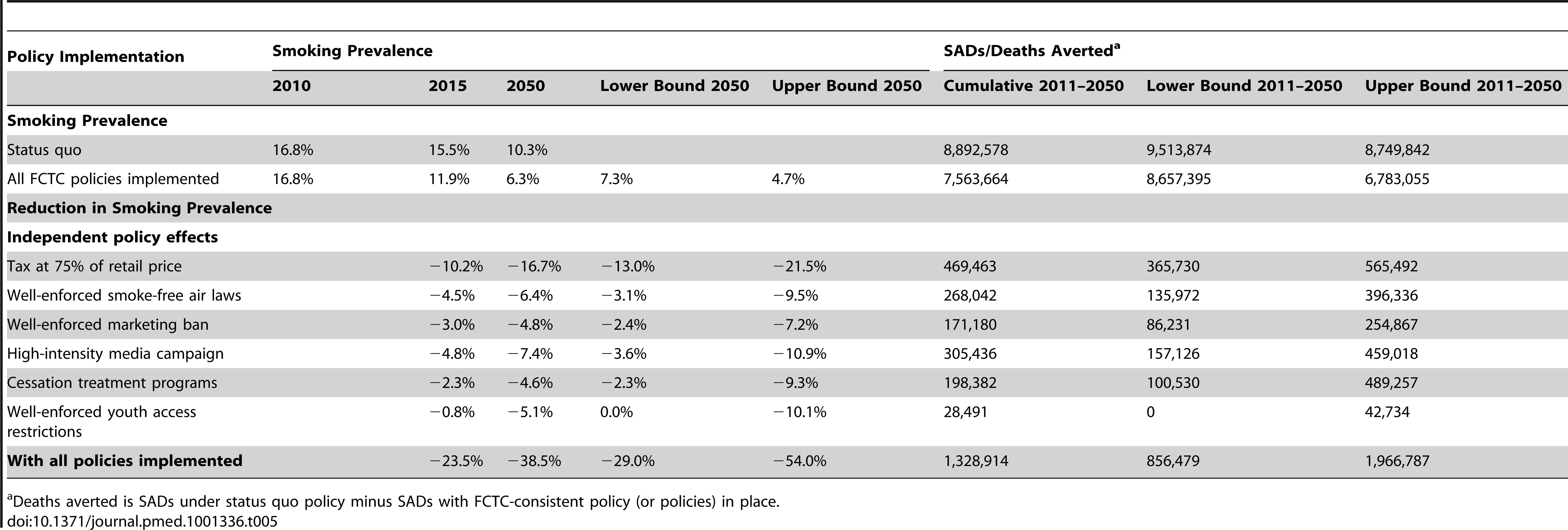 Smoking prevalence for ages 18 and above, smoking-attributable deaths, and deaths averted under status quo and FCTC-consistent policy scenarios, Brazil SimSmoke, 2010–2050.