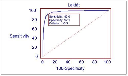 Vztah laktátu k pH a stanovení prahové hodnoty laktátu (cutoff) k pH < 7,00 (n = 23 471)