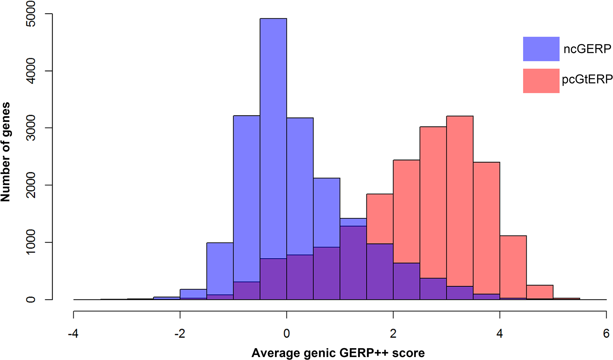 Overlaid histograms of ncGERP (blue) and pcGERP (red).