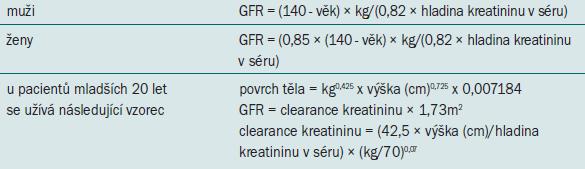 Vzorce pro výpočet rychlosti glomerulární filtrace (GFR) a povrchu těla [19].