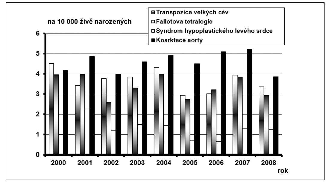 Graf 6a. Průměrné incidence vybraných diagnóz vrozené vady u narozených dětí, na 10 000 živě narozených, ČR, 2000 – 2008