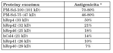 Antigenicita jednotlivých proteinů lidského exozómu (data převzata z (8)).