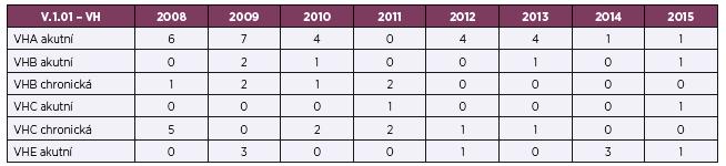 Výskyt virových hepatitid ve zdravotní a sociální péči v letech 2008–2015 (abs. čísla)