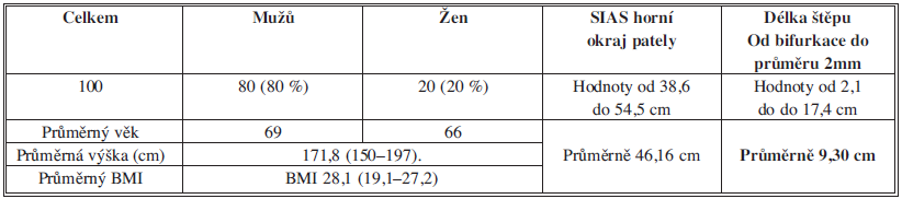 Měření délky RDACFL a délky stehna Tab. 1: Measuring Length of DBLCFA and Thigh