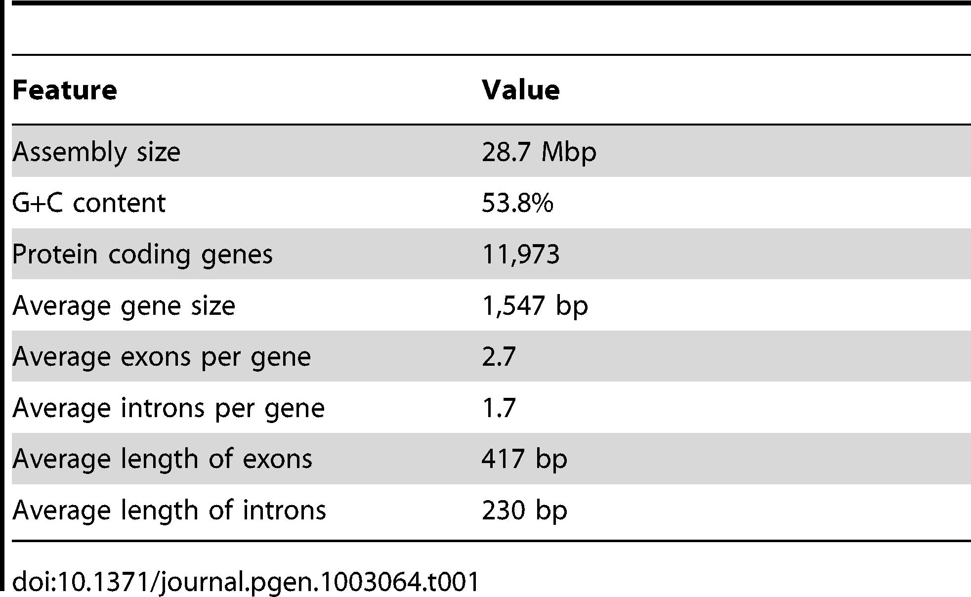 Genome summary.