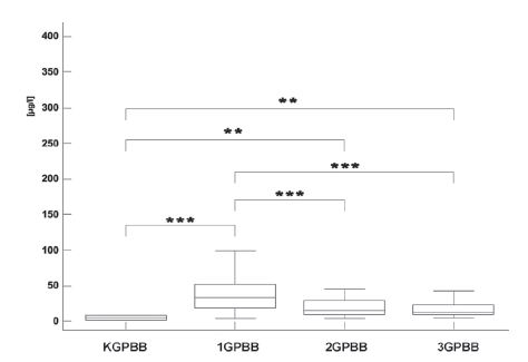 Fig. 3. GPBB concentrations in the control group (K) and in the infarct patients in the first day (1), second day (2) and after four or five days (3). (<sup>*</sup> p<0.05, <sup>**</sup> p<0.01,<sup>***</sup> p<0.001).
