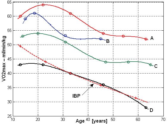 Fig. 8: VO<sub>2max/kg</sub> (ml·min<sup>-1</sup>·kg<sup>-1</sup>) in different age groups in men (A-red – endurance athletes, B-blue – game sports, C-green – other athletes, D-black – noncompetitive athletes, dash line – IBP values).