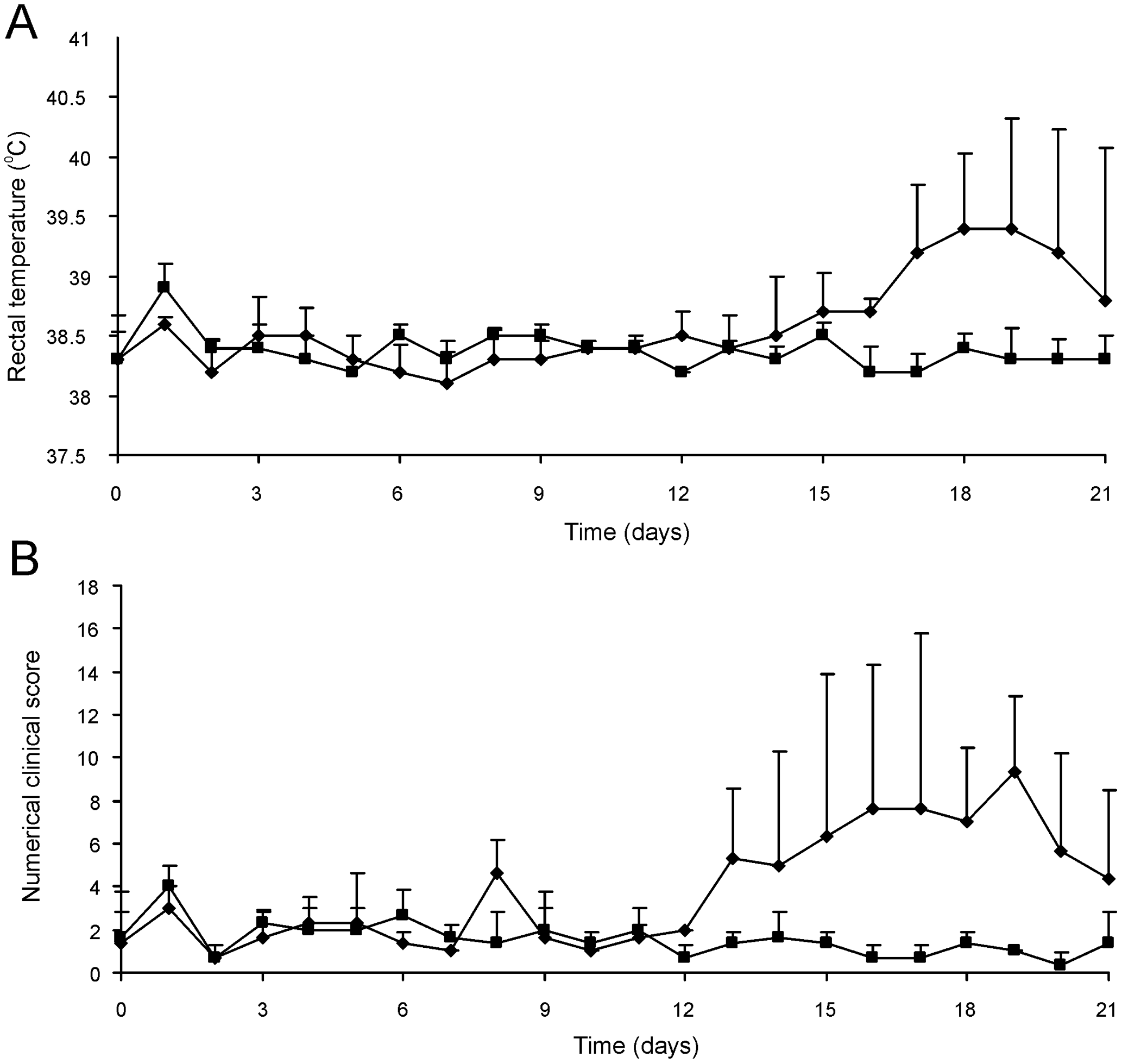 Intratracheal challenge of 3 to 5-week-old foals. Foals (mean of n = 3) were challenged intratracheally with mutant <i>R. equi</i> RE1Δ<i>ipdAB</i> (7.1×10<sup>6</sup> CFU; squares) or wild type RE1 (4.3×10<sup>6</sup> CFU; diamonds).