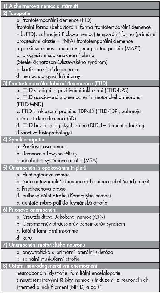 Rozdělení neurodegenerativních onemocnění do 8 základních skupin