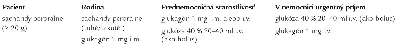 Terapeutické možnosti pri hypoglykémii.