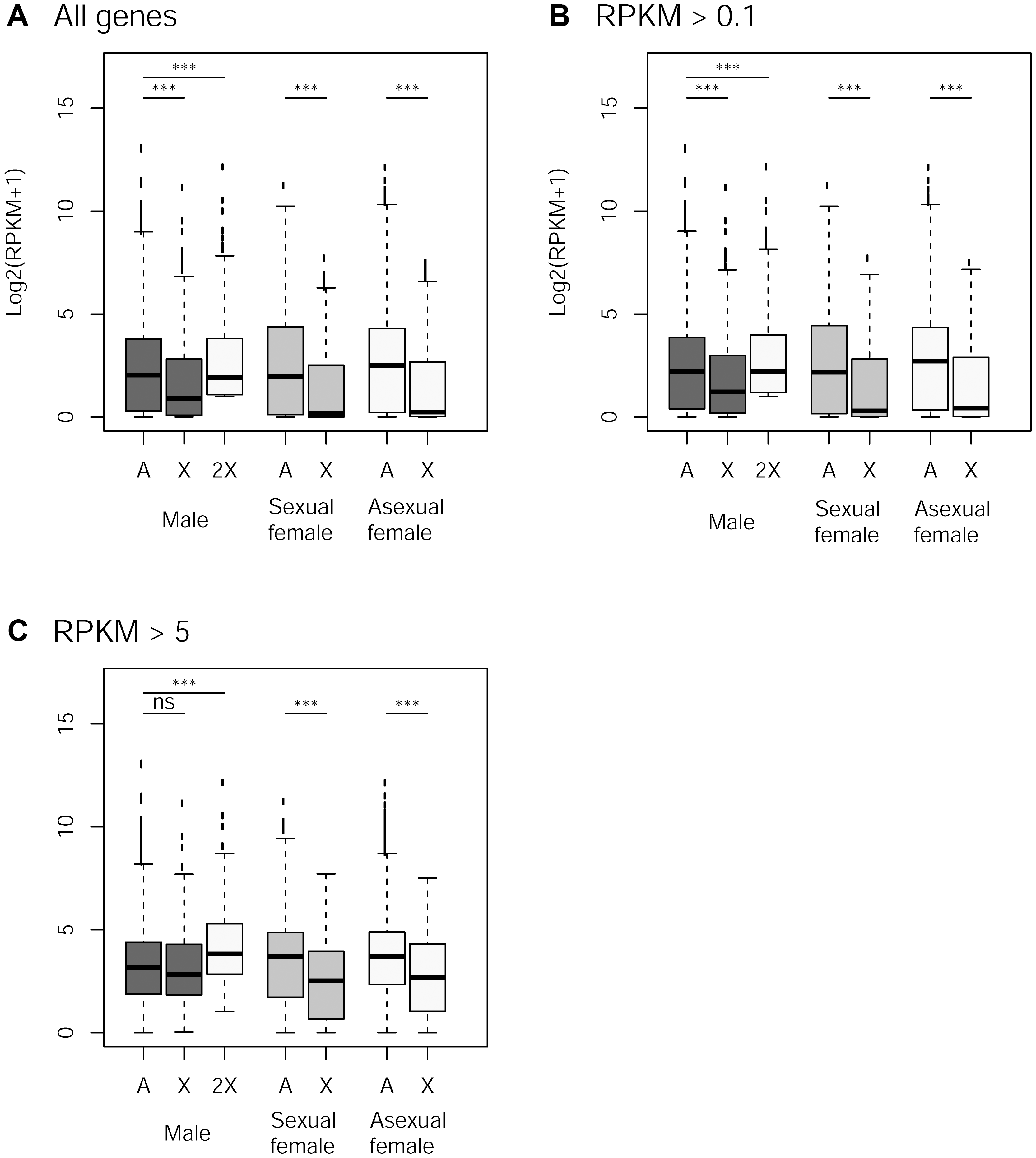 Expression rate of X-linked and autosomal genes in males, sexual females and asexual females.