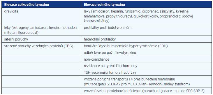 Příčiny elevace tyreoidálních hormonů při nesuprimovaném TSH