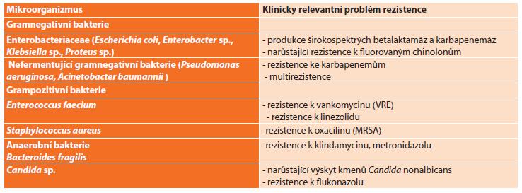 Častěji izolované patogeny u komplikované nitrobřišní infekce Tab. 1: Commonly isolated pathogens in complicated intraabdominal infections