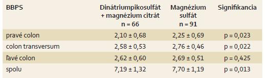 Stupeň očisty čreva podľa Boston Bowel Preparation Scale (BBPS). Tab. 5. Degree of colon cleansing according to the Boston Bowel Preparation Scale.