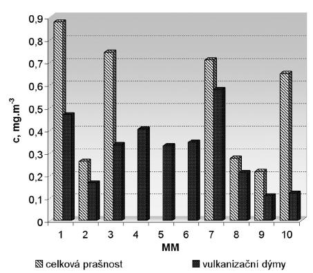 Hodnoty koncentrací (c) celkové prašnosti avulkanizačních dýmů na pracovištích při vulkanizaci (měřicí místoMM č.1–6) apři dokončovacích operacích (měřící místoMM č.7–10)