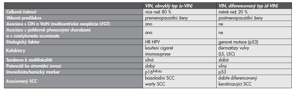 Porovnání dvou základních typů vulvárních prekanceróz (u-VIN a d-VIN).
