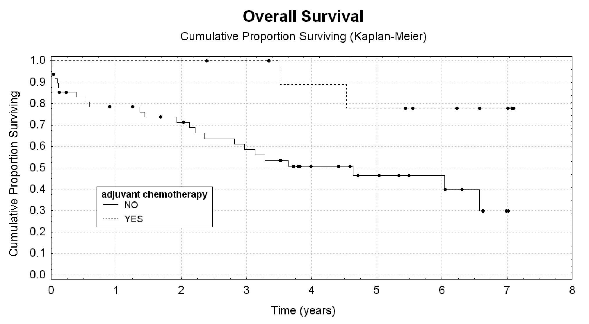 Adjuvantní chemoterapie jako prognostický faktor celkového přežití nemocných s komplikacemi IIIA, IIIB, IV a V hodnocenými dle Claviena a Dinda Graph 12: Adjuvant chemotherapy as a prognostic factor for overal survival in patients with Grade IIIA, IIIB, IV, V complications evaluated according to Clavien and Dindo