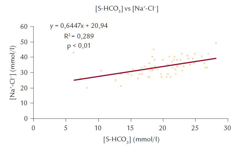 Korelace mezi [S-HCO<sub>3</sub><sup>–</sup>] a [Na<sup>+</sup>-Cl<sup>–</sup>].