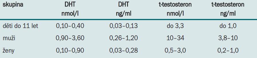 Referenční rozmezí koncentrací DHT a celkového testosteronu (t-testosteron) v séru (podle l. c. [9,10]).