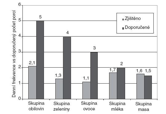 Porovnání zjištěné denní frekvence konzumace hlavních potravinových skupin s denním doporučeným počtem porcí.