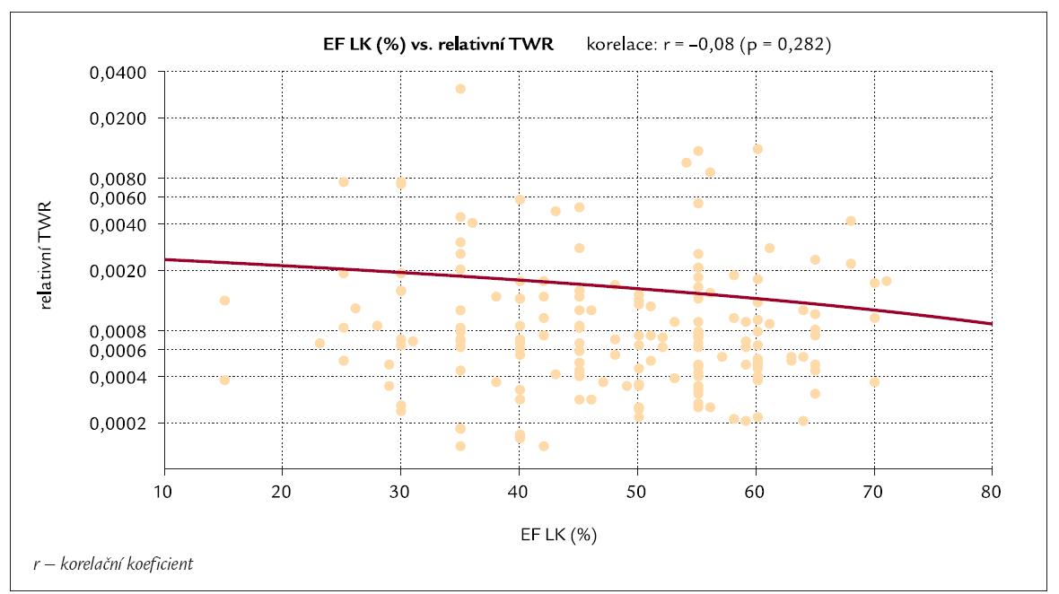 Korelace mezi hodnotami relativní TWR a hodnotami ejekční frakce levé komory (EF LK).