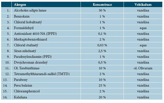 Epikutánní rutinní testy platné v ČSSR podle dohody CDRG (1985–1995)