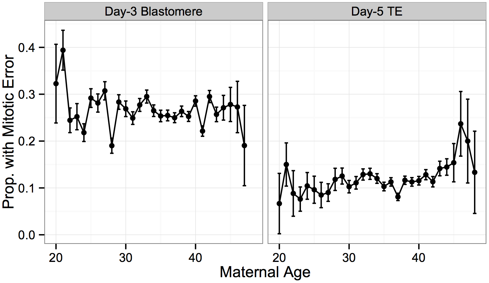 No significant association between putative mitotic error and maternal age.
