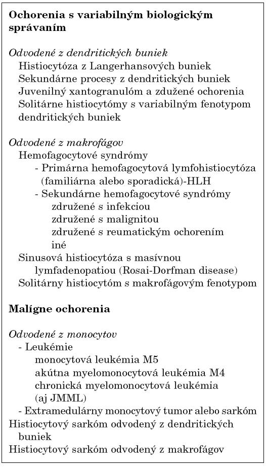Súčasná klasifikácia histiocytových ochorení [8].