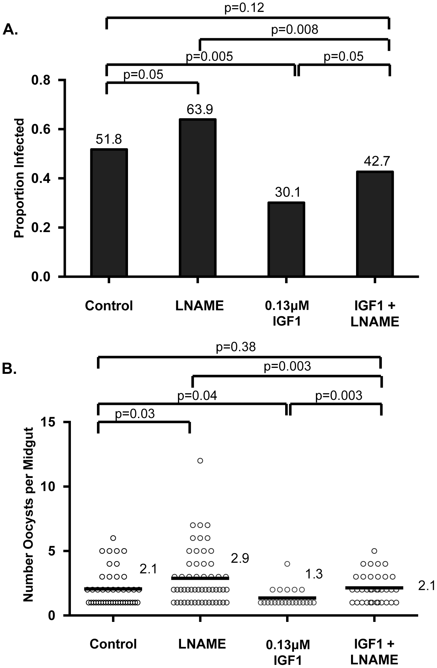IGF1-induced resistance to <i>P. falciparum</i> was reversed by NOS inhibition.