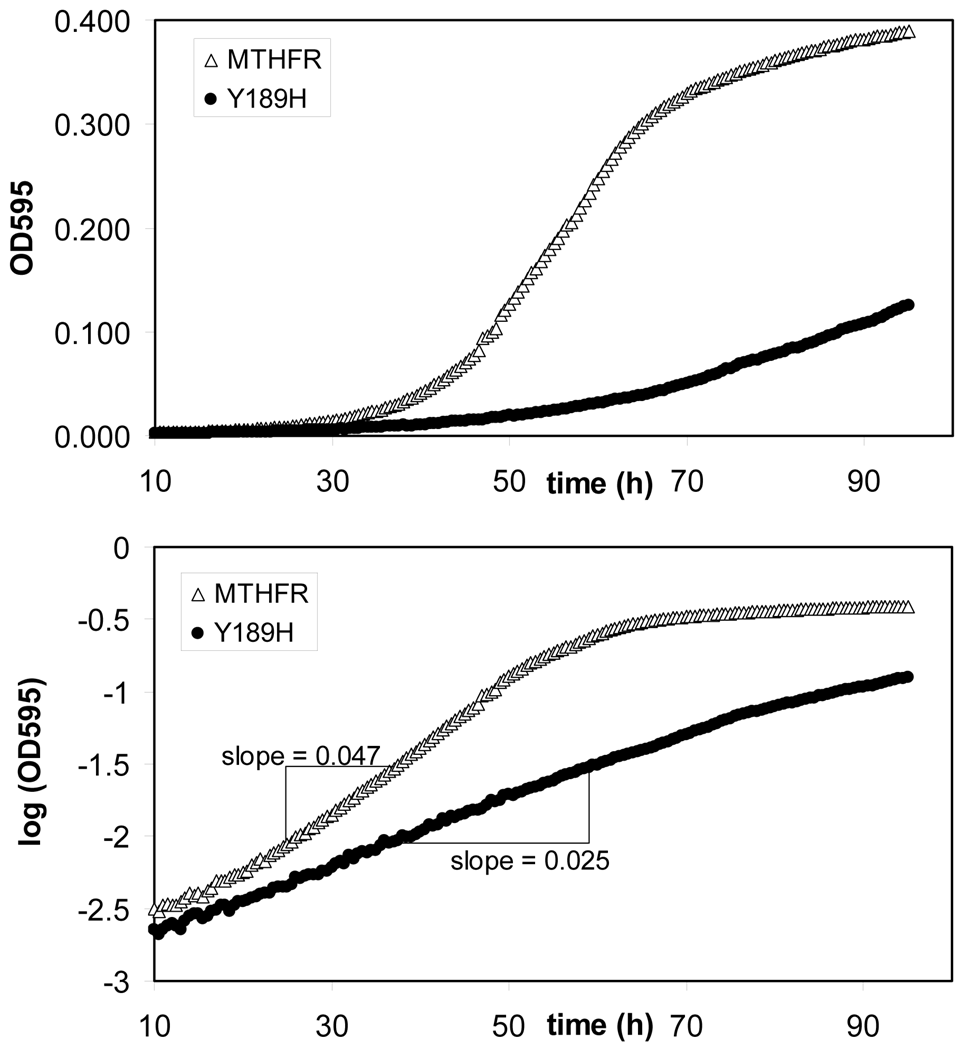 Example growth curves from which rate metrics were calculated.