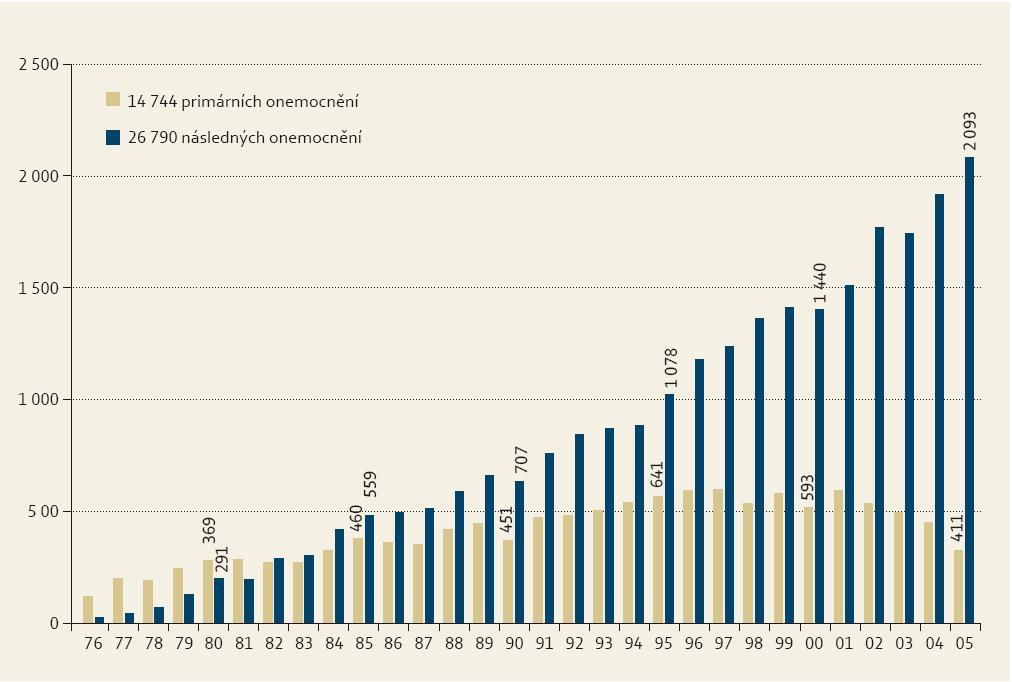 Vývoj počtu vícečetných nádorů gastrointestinálního traktu 1976–2005. Hlášené nádory za rok 1976 od května. Graph 2. Development of the number of multiple gastrointestinal cancers 1976–2005. Registered cancers in 1976 since May.