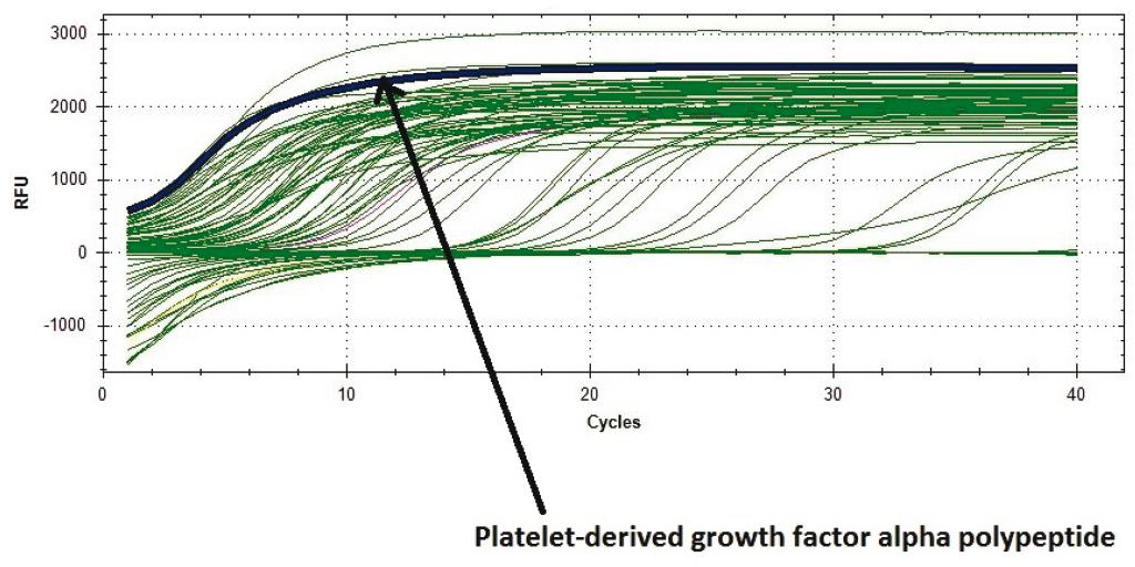 Fig. 6: The curve of Platelet-derived growth factor alpha polypeptide.