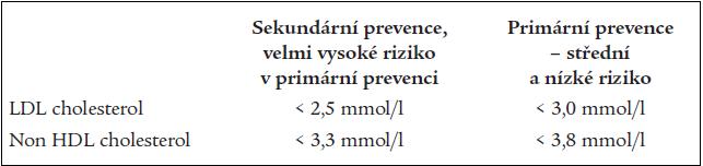 Srovnání cílových hodnot non HDL cholesterolu a LDL cholesterolu.