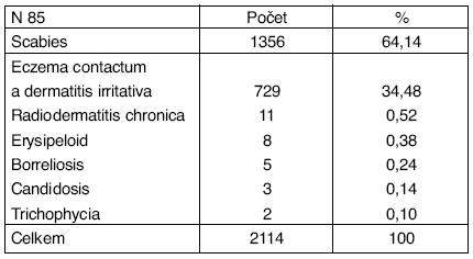 Profesionální dermatózy – zdravotní a sociální péče, veterinární činnost v ČR v období 1992–2004