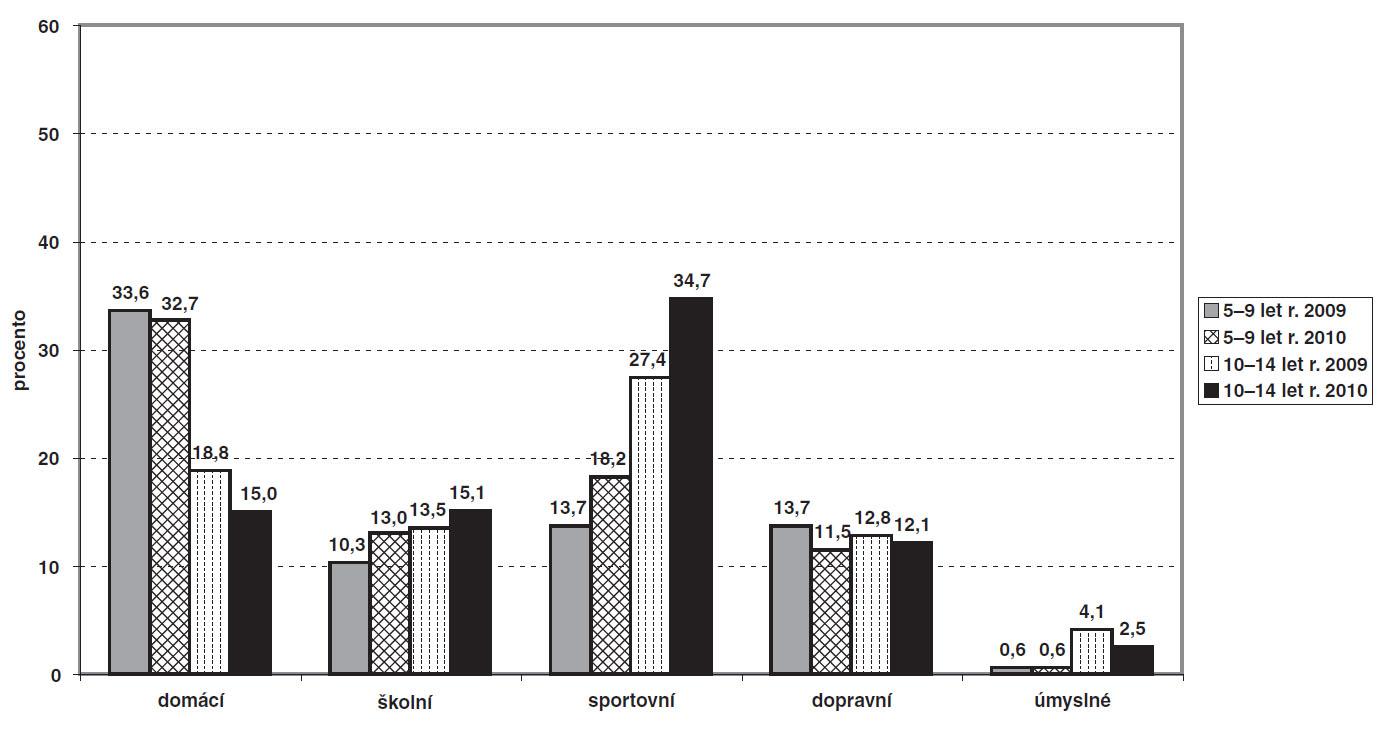 Graf 4b. Relativní četnosti celkového počtu úrazů podle místa vzniku, resp. typologie – zdroj: Úrazová databáze Národního registru dětských úrazů ČR.