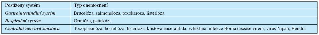 Přehled zoonóz