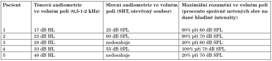 Výsledky u pacientů implantovaných s neuroprotézou MED-EL. Tónová a řečová audiometrie ve volném poli.