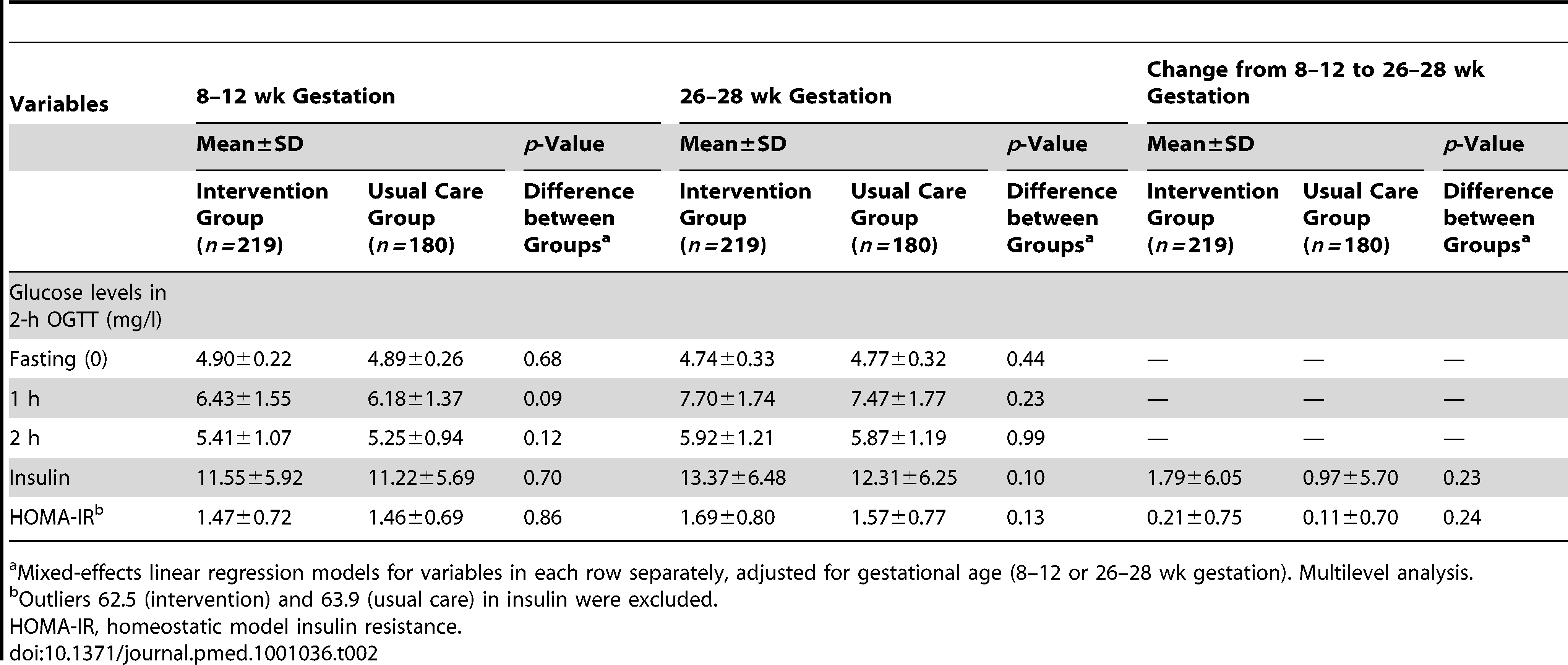 Means and SD for variables related to the OGTT, insulin, and homeostatic model insulin resistance at 8–12 and 26–28 wk gestation.