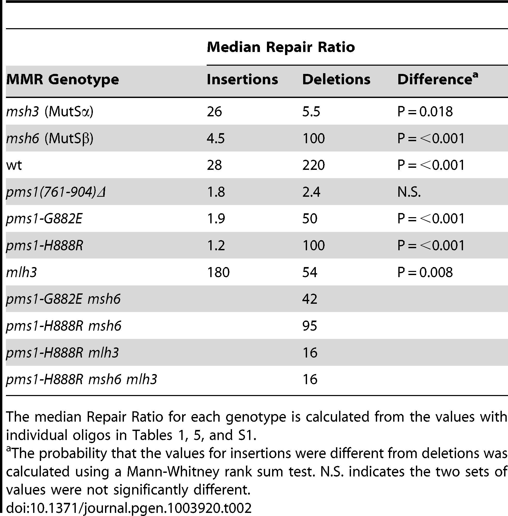Median Repair Ratios for 2-nt in/del mismatches.