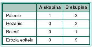 Subjektívne, objektívne obtiaže (počet pacientov) v A vs B skupine