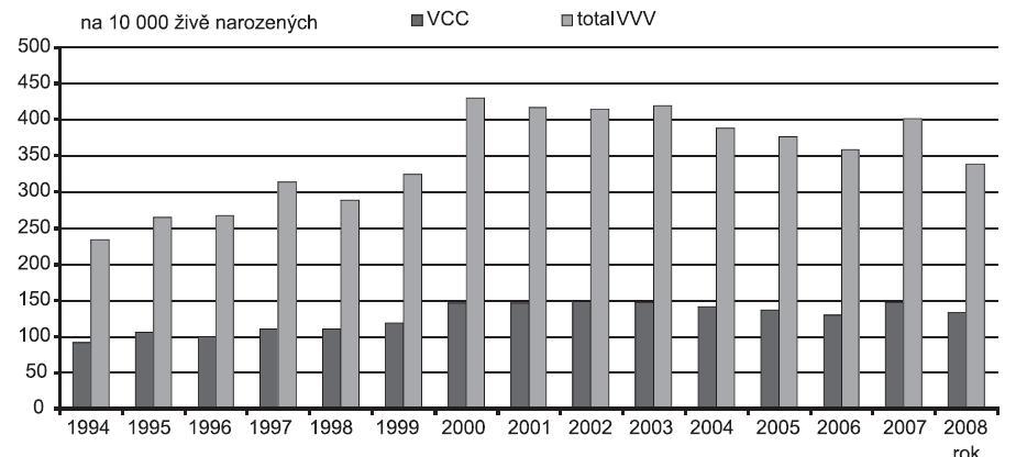 Incidence narozených dětí s jakoukoli vrozenou vadou a dětí s vrozenou srdeční vadou v ČR v období 1994 – 2008, Zdroj: Národní registr vrozených vad – ÚZIS, 2009