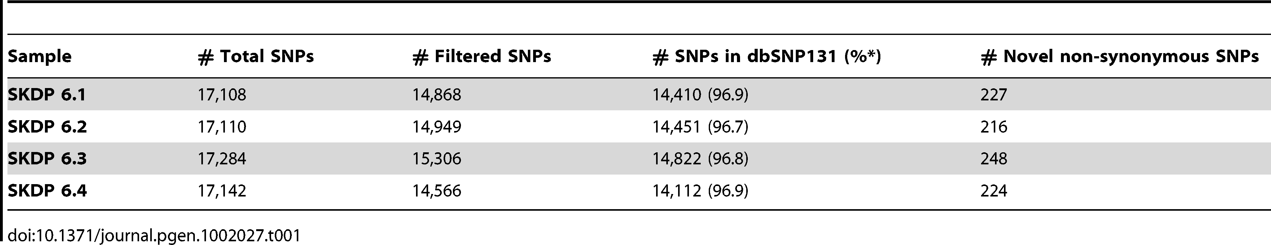 SNPs detected in four exomes.