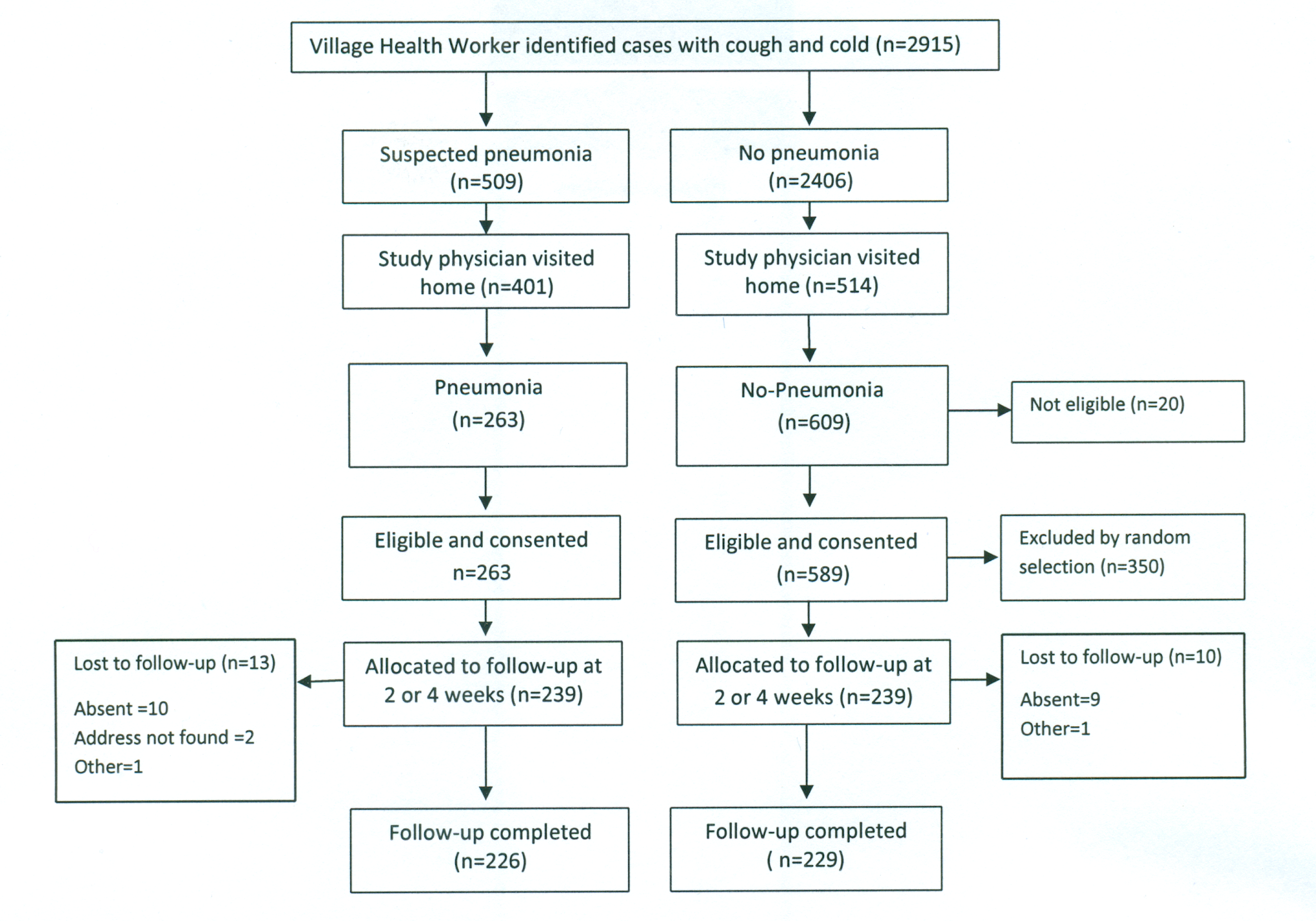 Bangladesh rural site—flowchart of selection of pneumonia and no-pneumonia cases in the rural setting.