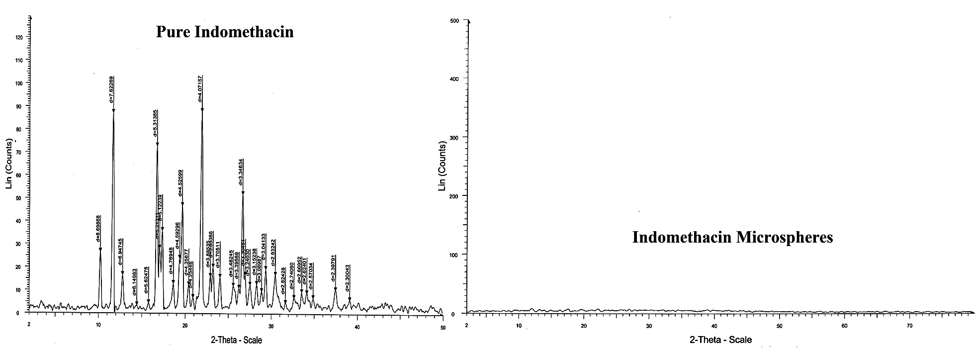 Fig. 3. XRD spectra of pure indomethacin and indomethacin microspheres