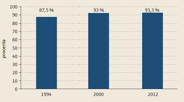 Kanylační úspěšnost 1994 - 2012. Graph 7. Cannulation success 1994 - 2012.