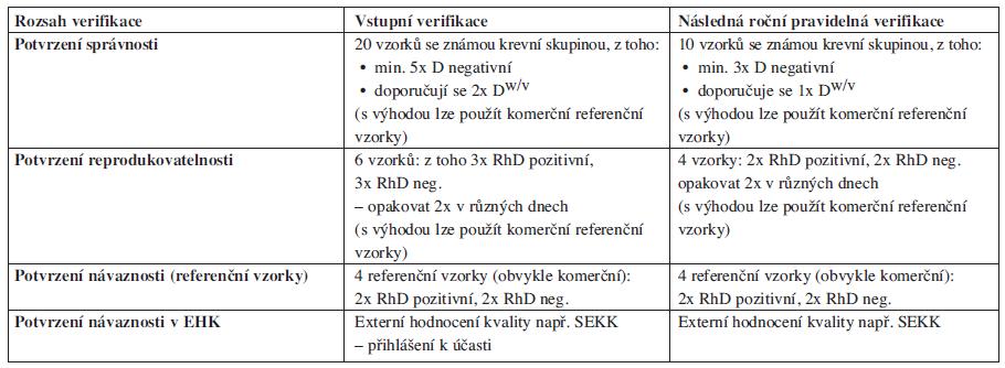Název zkušební metody: <em>RhD</em>