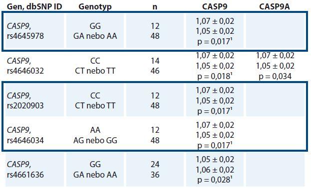 Statisticky významné vztahy polymorfizmů k transkripčním hladinám CASP9 v nádorových tkáních (n = 60).