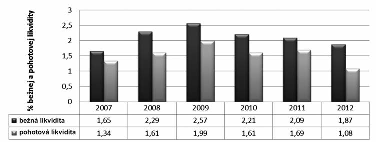 Vývoj bežnej a pohotovej likvidity vo verených lekárňach v Slovenskej republike v rokoch 2007–2012