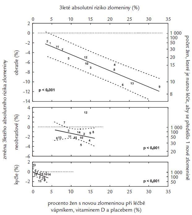 Vztah mezi snížením absolutního rizika zlomenin léčbou a incidencí rizika zlomenin v klinických studiích účinků antiresorpčních léků. Použity výsledky studií: 1: MORE 1 [39], 2: FIT 2 [13], 3: MORE 2 [39], 4: FIT 1 [12], 5: VERT NA [15] 6: VERT MN [7], 7: BONE [40], 8: PROOF [41], 9: SOTI [42], 10: TROPOS [43], 11: ALN [44], 12: etidronát [45], 13: klodronát [46], 14: HIP rizika [14], 15: HIP [14].