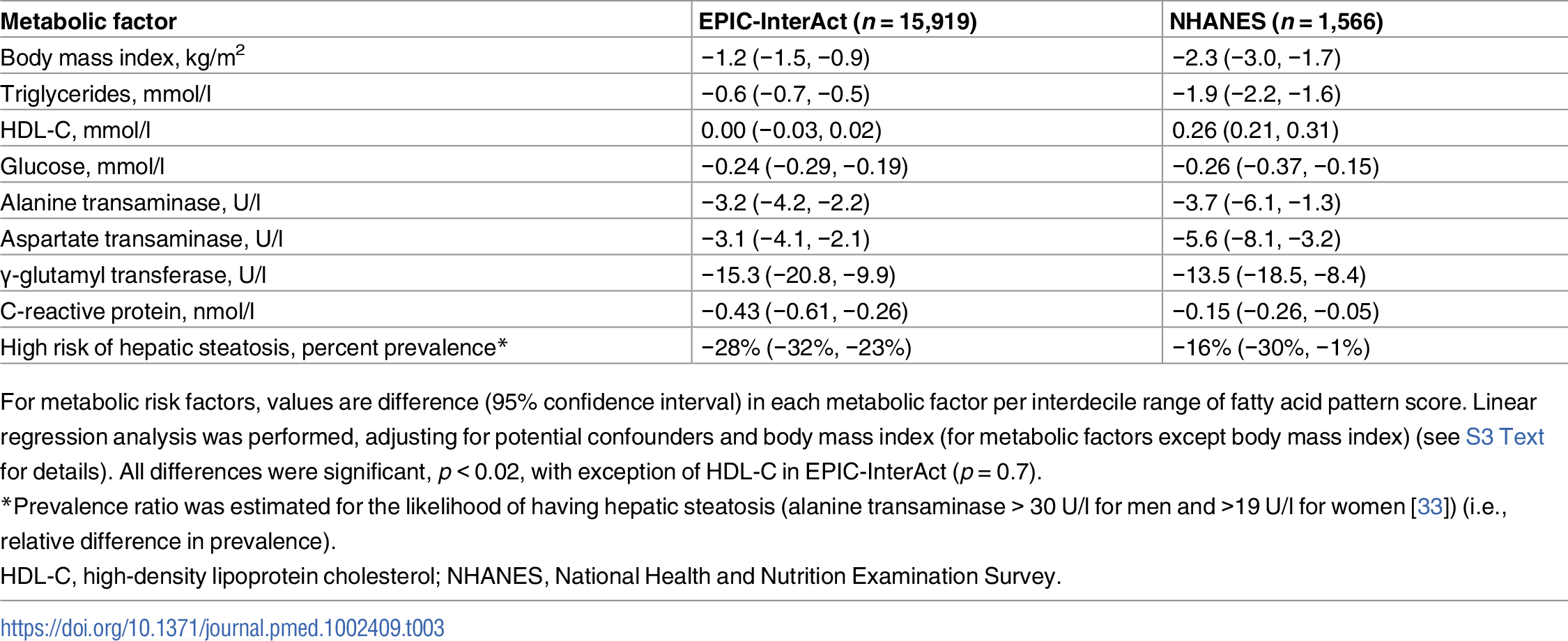 Associations of the fatty acid pattern score with metabolic factors in EPIC-InterAct and with metabolic factors in the US NHANES 2003–2004.